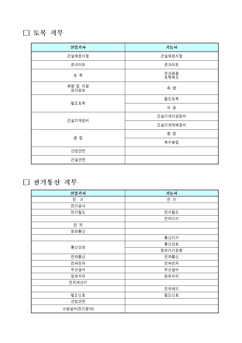 붙임6. 고졸공채 분야 직무별 해당자격증 안내_최종003.png